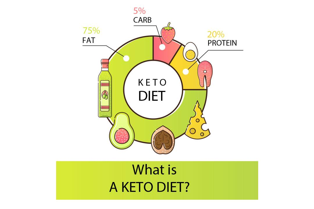 The Importance Of Counting Macros In A Keto Diet